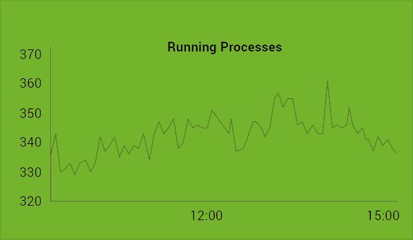 Agentless Monitoring Chart