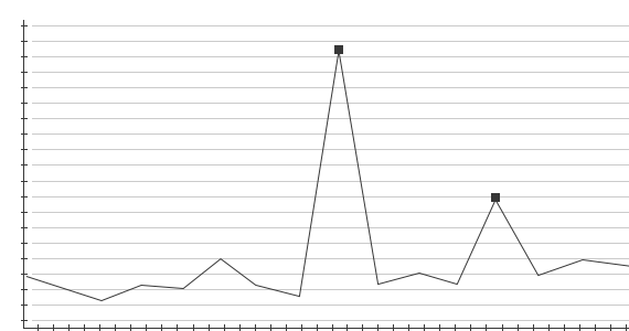 Alert Graph