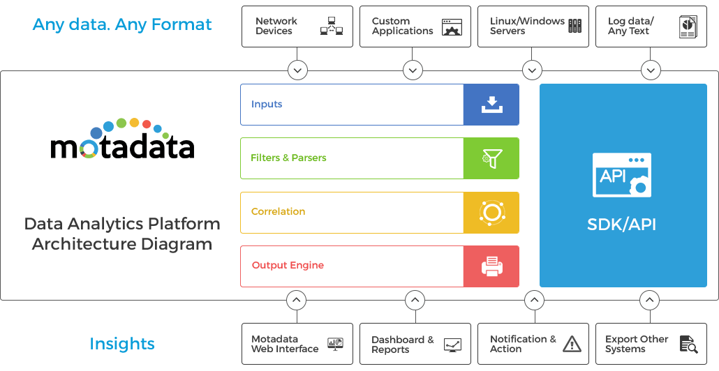 Data Analytics Platform Architecture Diagram