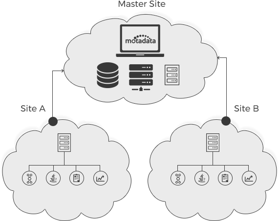 Distributed Deployment