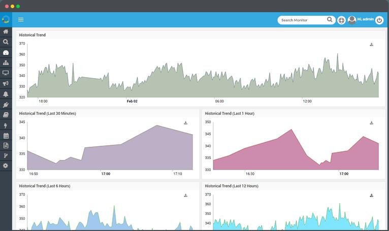 Network Historical Trend Dashboard