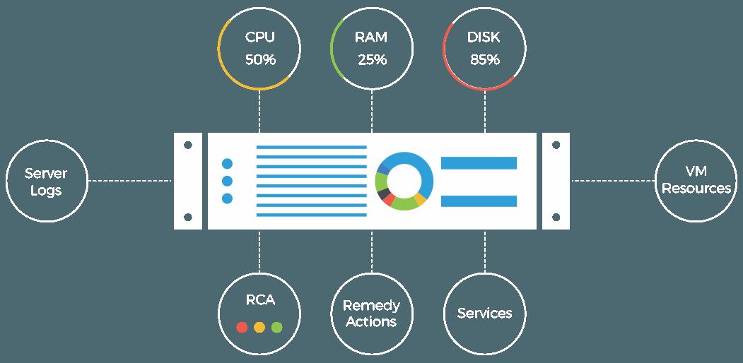 performance monitoring software