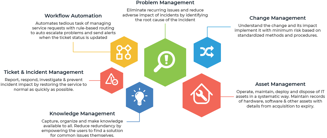 Service Desk ITIL Processes