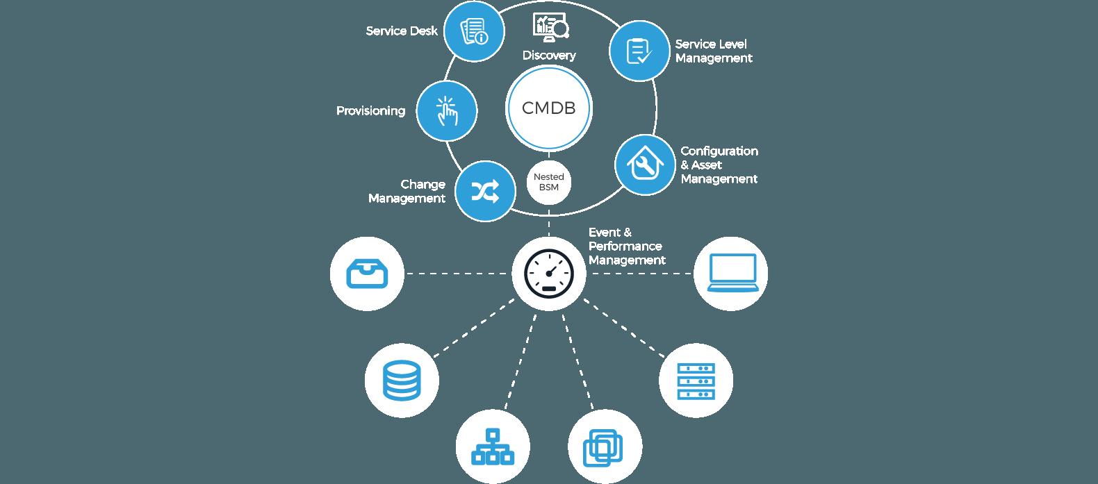 Business Service Management Architecture