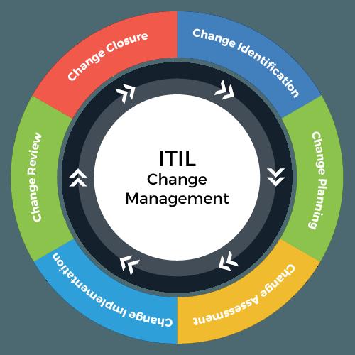 Change Management ITIL Process