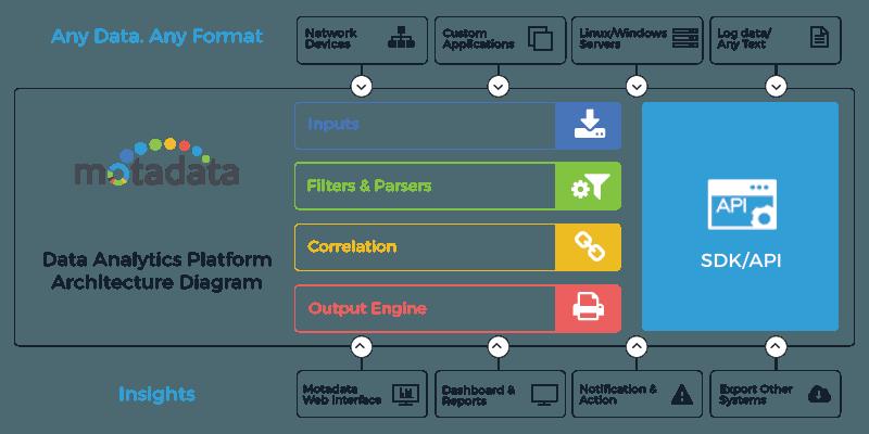 Data Analytics Platform Architecture Diagram