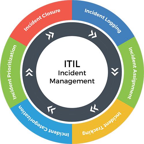 Incident Management Workflow
