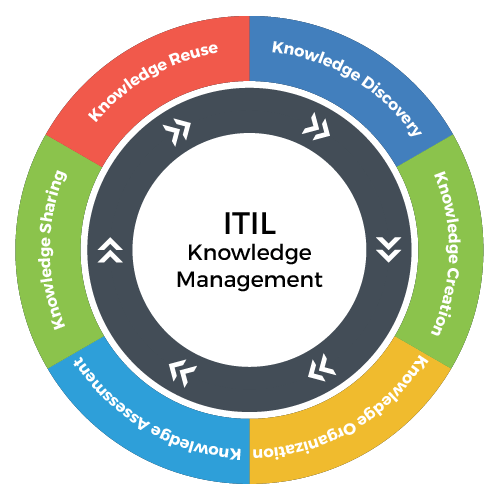 Knowledge Management ITIL Process