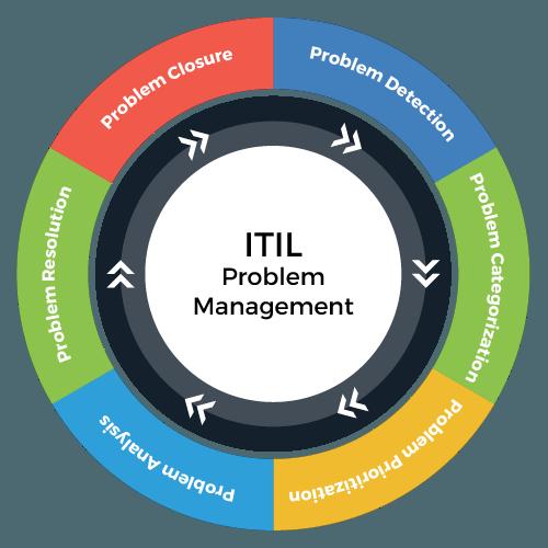Problem Management Management ITIL Process
