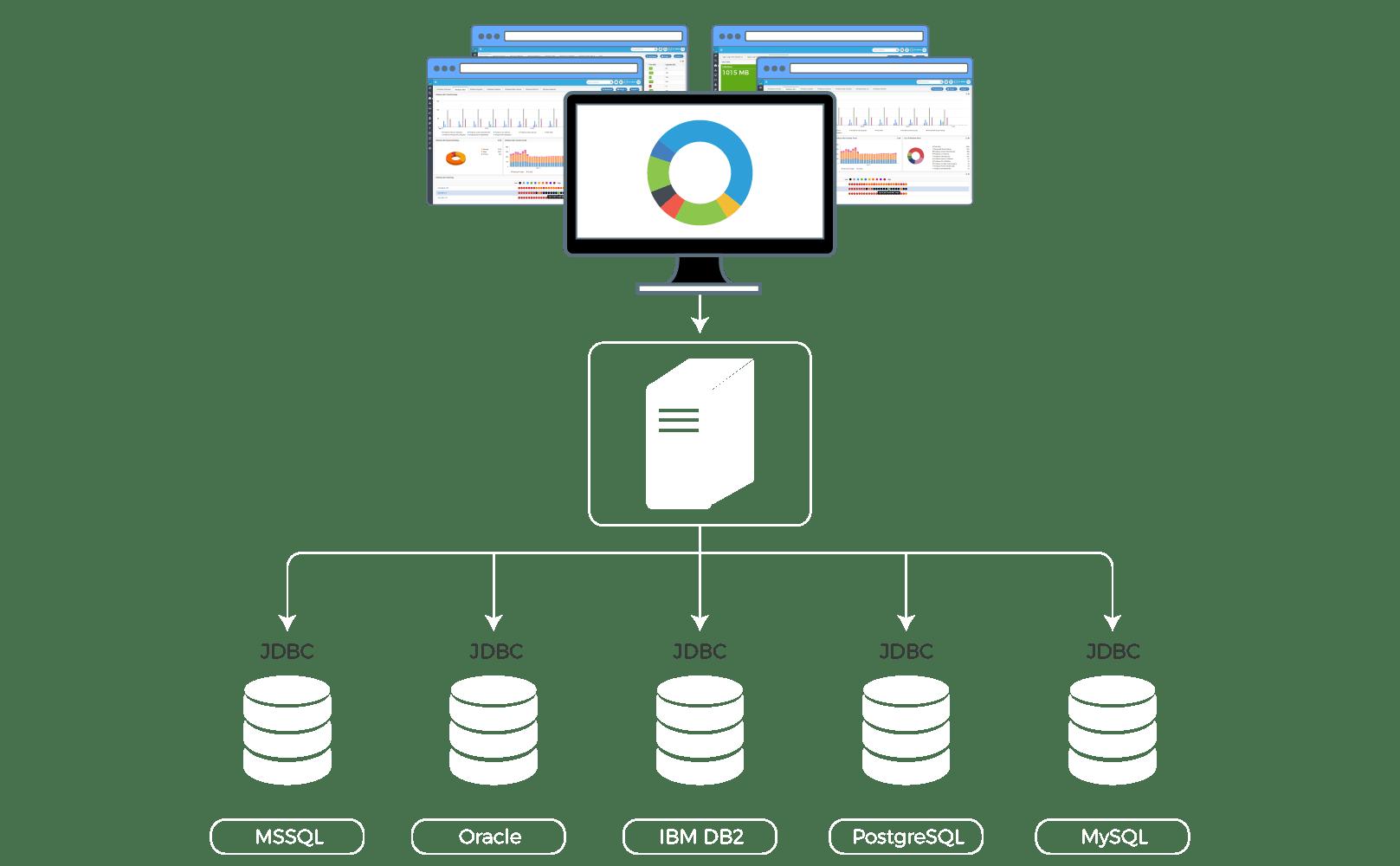 Database Monitoring Tool