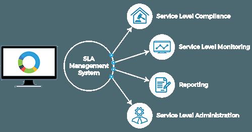 SLA Management System