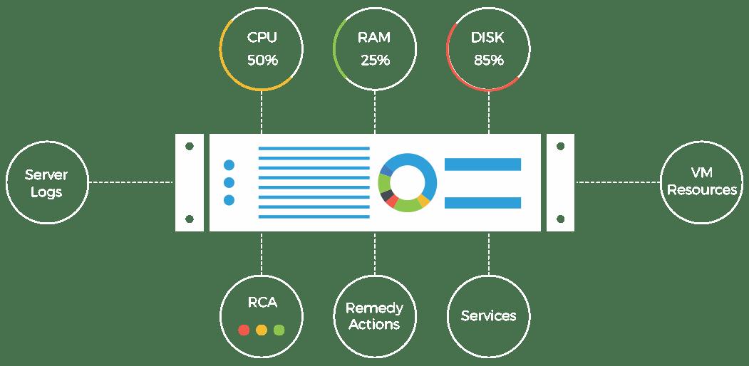 server monitoring tool
